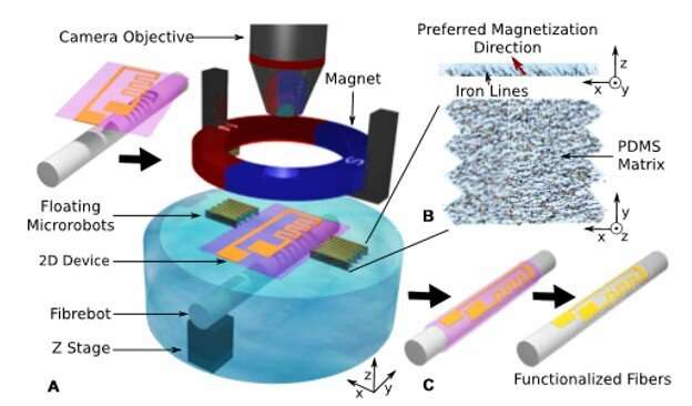 https://nfusion-tech.com/wp-content/uploads/2019/10/floating-magnetic-microrobots-for-fiberfunctionalization_5da61dbfcb958.jpeg