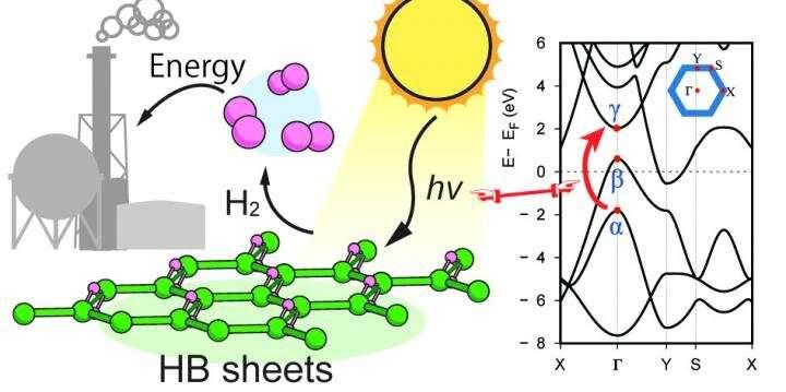 https://nfusion-tech.com/wp-content/uploads/2019/10/hydrogen-boride-nanosheets-a-promising-material-forhydrogen-carrier_5db35d3cb6f08.jpeg