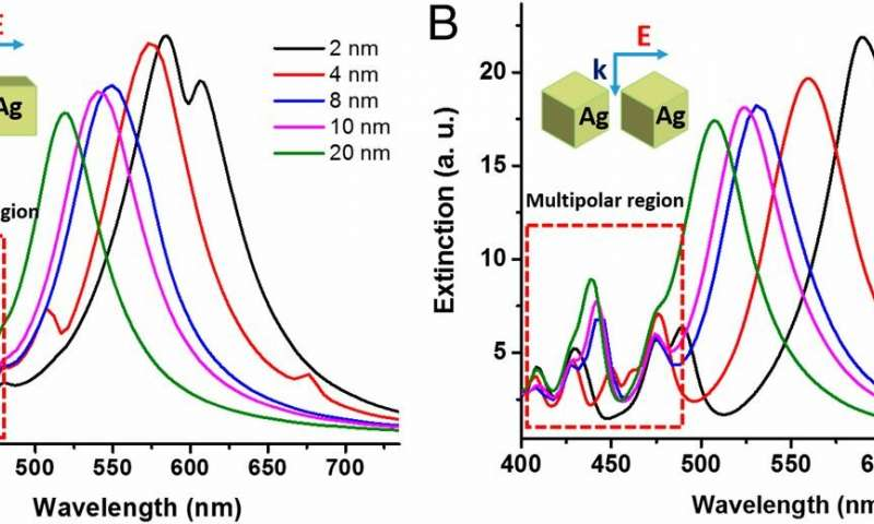 https://nfusion-tech.com/wp-content/uploads/2019/10/plasmonic-silver-nanoparticles-advance-toward-ultrafastsingle-molecule-detection_5d99a294d9ead.jpeg