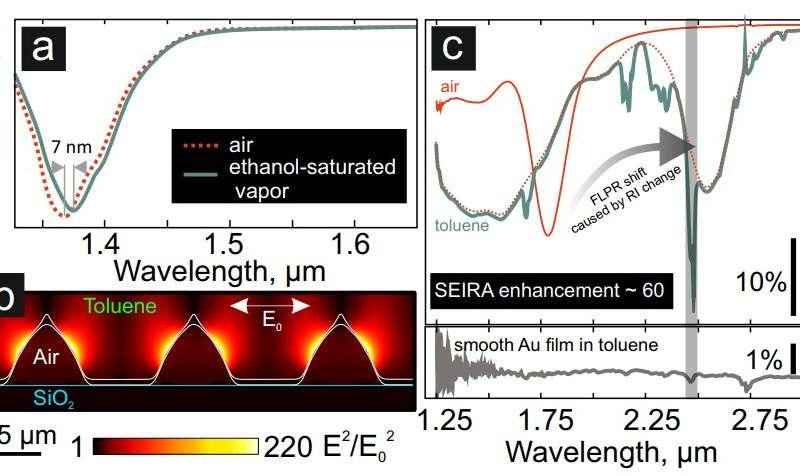 https://nfusion-tech.com/wp-content/uploads/2019/10/scientists-develop-high-precision-sensor-based-onlaser-textured-gold-film_5d99a1fd0c329.jpeg
