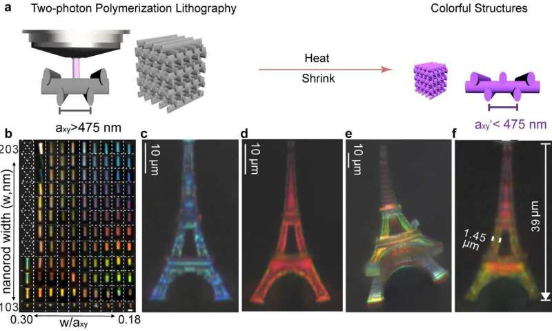 https://nfusion-tech.com/wp-content/uploads/2019/10/structural-color-printing-of-3-d-microscale-objects-byshrinking-photonic-crystals_5d99a1ab85c46.jpeg