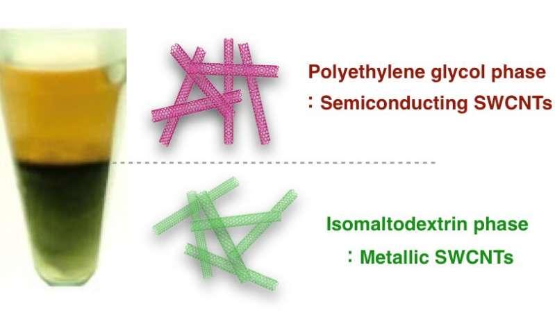 https://nfusion-tech.com/wp-content/uploads/2019/11/dietary-fiber-effectively-purifies-carbon-nanotubes_5dc099752e1dd.jpeg