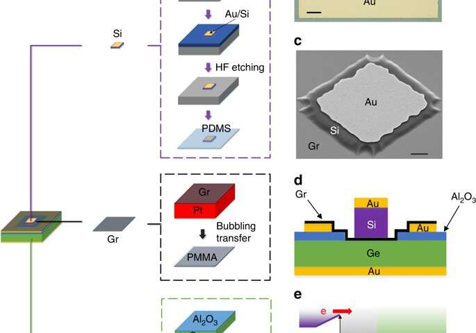 https://nfusion-tech.com/wp-content/uploads/2019/11/researchers-build-a-silicon-graphene-germanium-transistorfor-future-thz-operation_5dbc988424a71.jpeg