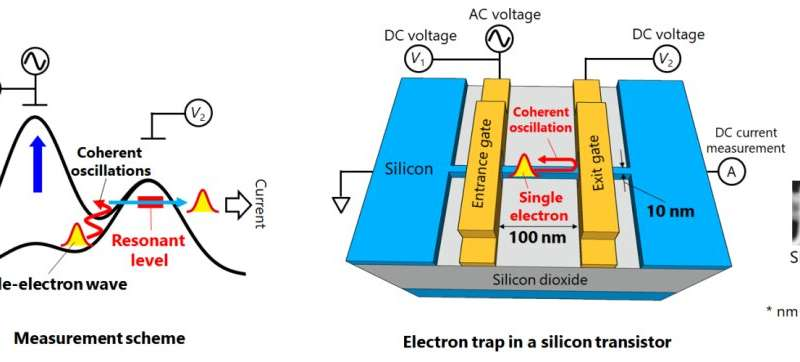 https://nfusion-tech.com/wp-content/uploads/2019/11/ultrafast-quantum-motion-in-a-nanoscale-trapdetected_5dc1cb7255e2b.jpeg