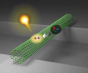 https://nfusion-tech.com/wp-content/uploads/2020/03/dark-excitons-can-make-a-high-contribution-to-light-emissionfrom-nanotubes_5e6359763a1e6.jpeg