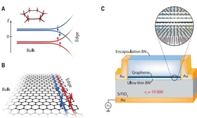 https://nfusion-tech.com/wp-content/uploads/2020/03/helical-quantum-hall-phase-in-graphene-on-strontiumtitanate_5e60def722815.jpeg