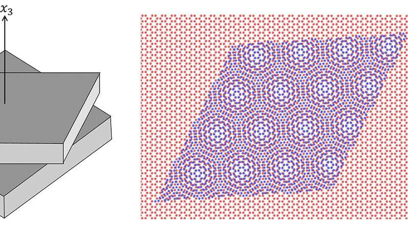 https://nfusion-tech.com/wp-content/uploads/2020/03/magic-twist-angles-of-graphene-sheets-identified_5e69f188edca1.jpeg