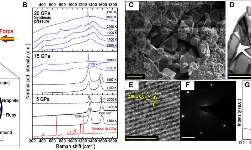 https://nfusion-tech.com/wp-content/uploads/2020/03/new-carbon-based-nanomaterial-facile-diamond-synthesis-fromlower-diamondoids_5e620852445b0.jpeg