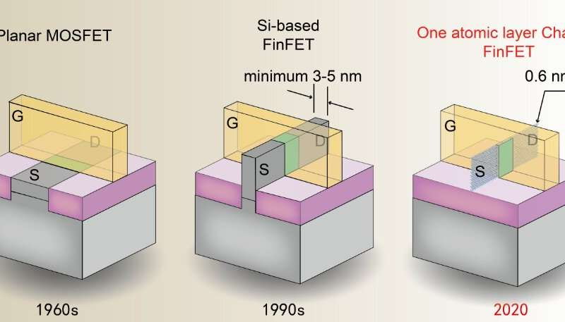 https://nfusion-tech.com/wp-content/uploads/2020/03/scientists-shrink-fin-width-of-finfet-to-nearly-the-physicallimit_5e68a90ddf1cf.jpeg