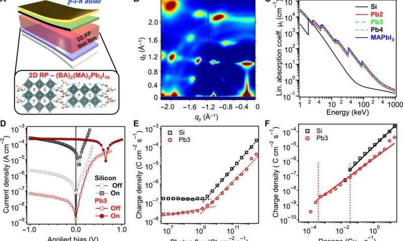https://nfusion-tech.com/wp-content/uploads/2020/04/a-robust-sensitive-thin-film-x-ray-detector-using-2-dlayered-perovskite-diodes_5e9ab7df2ec1f.jpeg