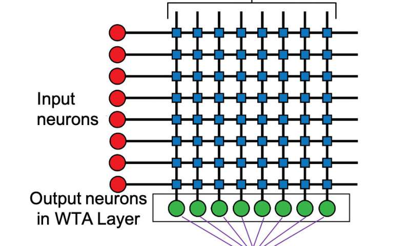 https://nfusion-tech.com/wp-content/uploads/2020/04/making-big-data-processing-more-energy-efficient-usingmagnetic-circuits_5e9579282fb2f.jpeg
