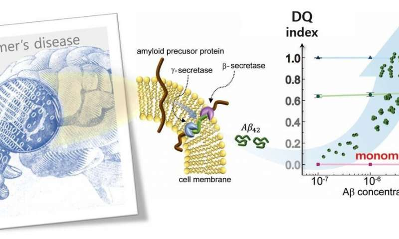 https://nfusion-tech.com/wp-content/uploads/2020/04/new-method-to-monitor-alzheimers-proteins_5e8d91b253348.jpeg