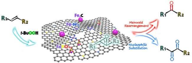https://nfusion-tech.com/wp-content/uploads/2020/04/scientists-propose-novel-bifunctional-iron-nanocompositecatalyst_5e917b75d8098.jpeg