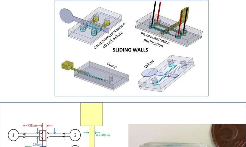 https://nfusion-tech.com/wp-content/uploads/2020/04/sliding-walls-a-new-paradigm-for-microfluidicdevices_5e902ae8e9b0e.jpeg