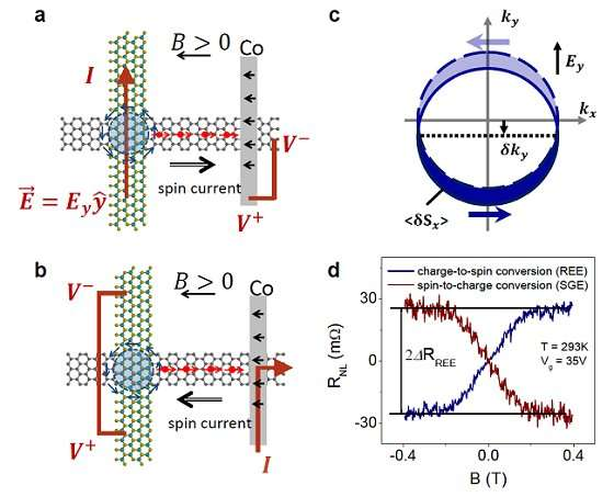 https://nfusion-tech.com/wp-content/uploads/2020/05/highly-efficient-charge-to-spin-interconversion-in-grapheneheterostructures_5ecb93c4bcbd9.jpeg