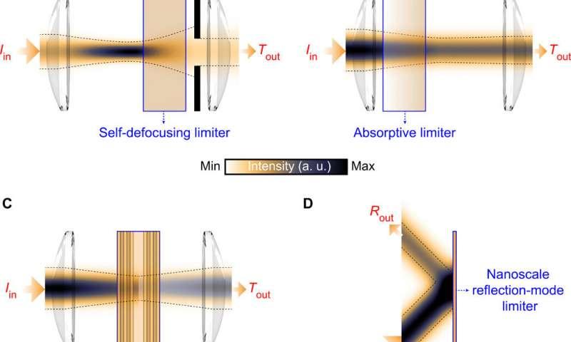 https://nfusion-tech.com/wp-content/uploads/2020/05/nanoscale-optical-pulse-limiter-facilitated-by-refractorymetallic-quantum-wells_5eccd05f190d7.jpeg