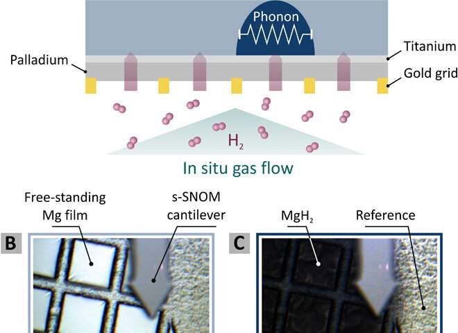 https://nfusion-tech.com/wp-content/uploads/2020/05/watching-the-in-situ-hydrogen-diffusion-dynamics-inmagnesium-on-the-nanoscale_5ebfa44725e4b.jpeg
