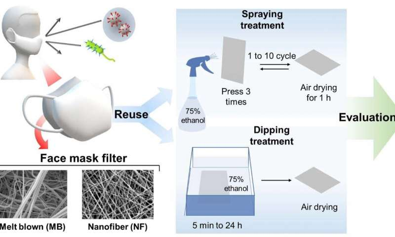 https://nfusion-tech.com/wp-content/uploads/2020/06/nanofiber-masks-can-be-sterilized-multiple-times-withoutfilter-performance-deterioration_5eeb24be51049.jpeg
