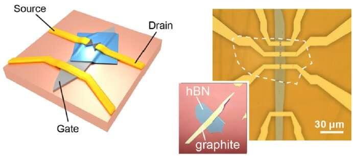 https://nfusion-tech.com/wp-content/uploads/2020/06/researchers-create-a-mechanically-tunable-graphene-quantumdot_5ef5adff0a58e.jpeg