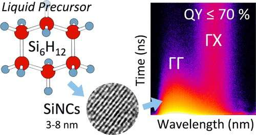 https://nfusion-tech.com/wp-content/uploads/2020/06/researchers-synthesize-silicon-based-quantum-dots_5ee33bc93cfd7.jpeg
