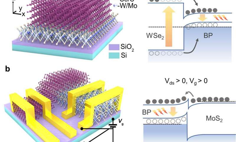 https://nfusion-tech.com/wp-content/uploads/2020/07/black-phosphorus-based-van-der-waals-heterostructures-formid-infrared-light-emission-applications_5f0d94b4db0a1.jpeg