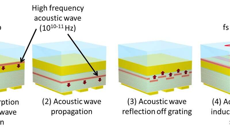 https://nfusion-tech.com/wp-content/uploads/2020/07/detecting-hidden-nanostructures-by-converting-light-intosound_5f0af00578e2c.jpeg