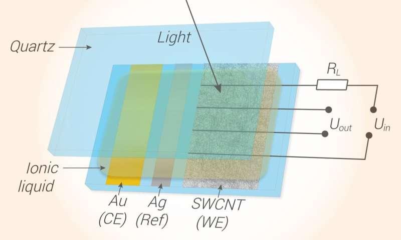 https://nfusion-tech.com/wp-content/uploads/2020/07/electrochemical-doping-researchers-improve-carbon-nanotubetransparent-conductors_5f22aca859448.jpeg