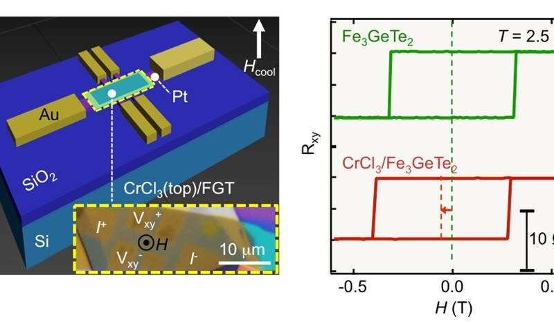 https://nfusion-tech.com/wp-content/uploads/2020/07/exchange-bias-in-van-der-waals-heterostructures_5f0ee46a9d564.jpeg