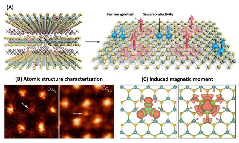 https://nfusion-tech.com/wp-content/uploads/2020/07/incorporating-ferromagnetism-and-superconductivity-in-asingle-layer-of-molecular-superlattice_5f23fef18414b.jpeg