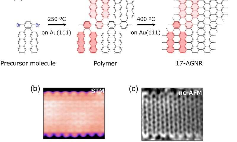 https://nfusion-tech.com/wp-content/uploads/2020/07/worlds-widest-graphene-nanoribbon-promises-the-nextgeneration-of-miniaturized-electronics_5f0af0b000515.jpeg