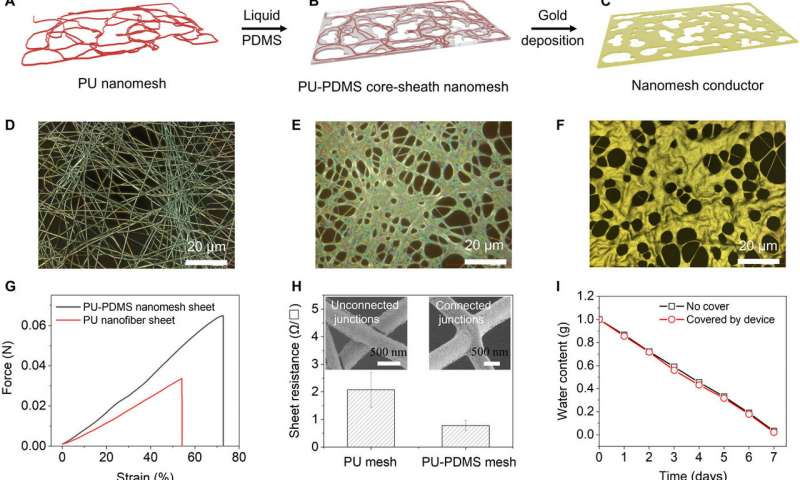 https://nfusion-tech.com/wp-content/uploads/2020/08/an-on-skin-durable-nanomesh-sensor-to-monitor-natural-skinmotion_5f3e35186c082.jpeg