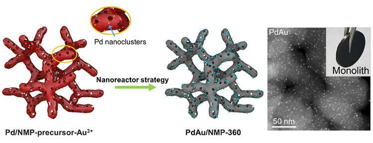 https://nfusion-tech.com/wp-content/uploads/2020/08/nanoreactor-strategy-generates-superior-supported-bimetalliccatalysts_5f254f98542de.jpeg