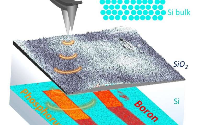 https://nfusion-tech.com/wp-content/uploads/2020/08/nanoscale-imaging-of-dopant-nanostructures-in-silicon-baseddevices_5f44cf3264071.jpeg