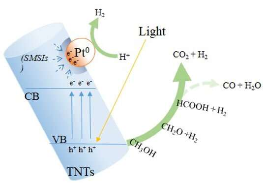 Researchers prove titanate nanotubes composites enhance photocatalysis of hydrogen