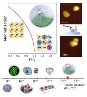 https://nfusion-tech.com/wp-content/uploads/2020/10/ultra-sensitive-nanothermometer-under-ambientconditions_5f896f30578ba.jpeg