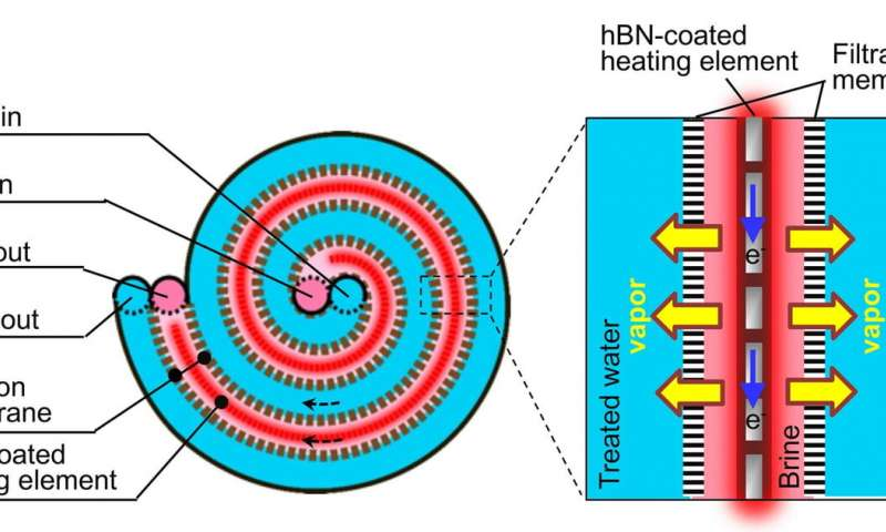 https://nfusion-tech.com/wp-content/uploads/2020/11/boron-nitride-coating-is-key-ingredient-in-hypersalinedesalination-technology_5fa27bcc00a8b.jpeg