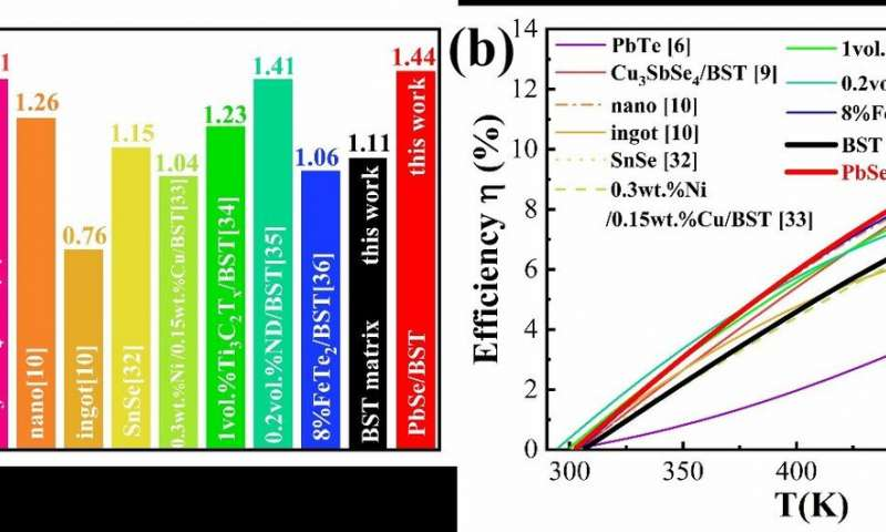 https://nfusion-tech.com/wp-content/uploads/2020/11/high-thermoelectric-performance-achieved-in-p-typealloys_5fa3cc2975fd1.jpeg