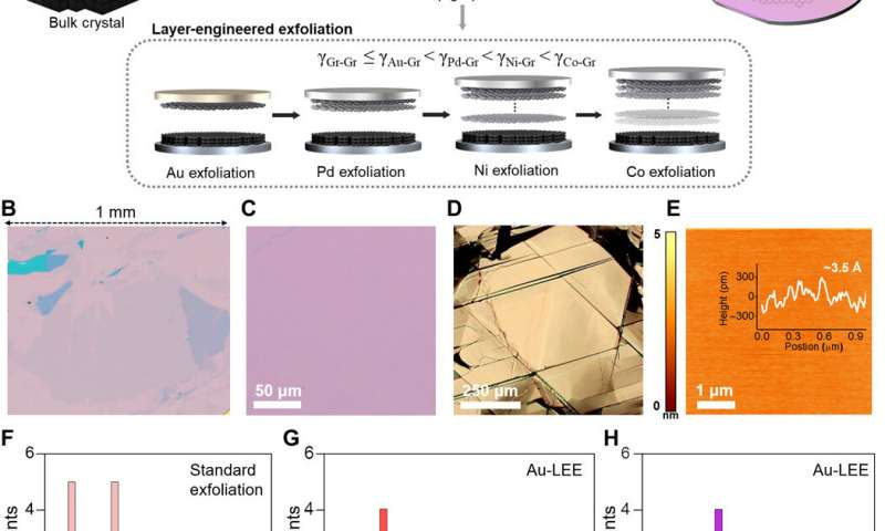 https://nfusion-tech.com/wp-content/uploads/2020/11/layer-engineered-large-area-exfoliation-of-graphene_5fa27be1ab1ab.jpeg