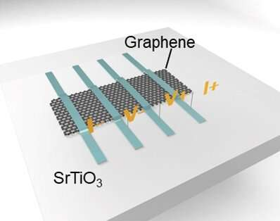 https://nfusion-tech.com/wp-content/uploads/2020/11/new-insights-into-memristive-devices-by-combining-incipientferroelectrics-and-graphene_5fbcda31184a6.jpeg