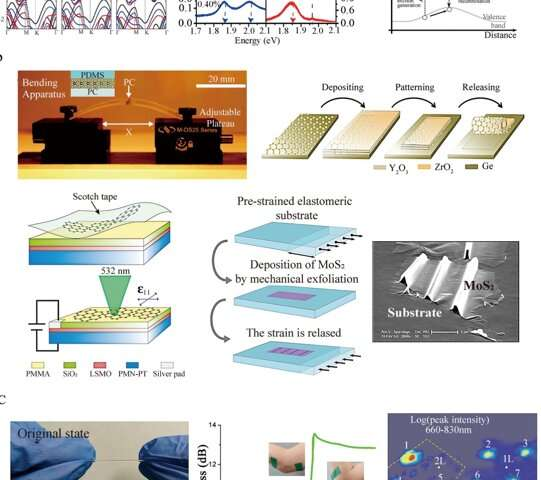 https://nfusion-tech.com/wp-content/uploads/2020/11/strain-engineering-of-2-d-semiconductor-and-graphene_5fbcda05d749a.jpeg