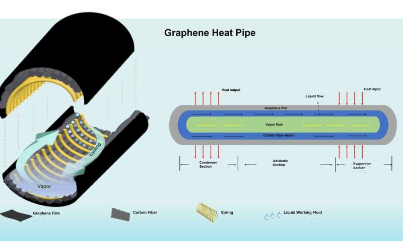 https://nfusion-tech.com/wp-content/uploads/2020/12/cooling-electronics-efficiently-with-graphene-enhanced-heatpipes_5fca07088993c.jpeg