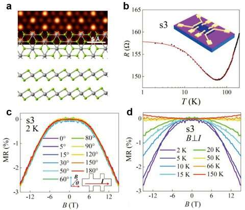 https://nfusion-tech.com/wp-content/uploads/2020/12/localized-magnetic-moments-induced-by-atomic-vacancies-intransition-metal-dichalcogenide-flakes_5fe312b04bd9f.jpeg