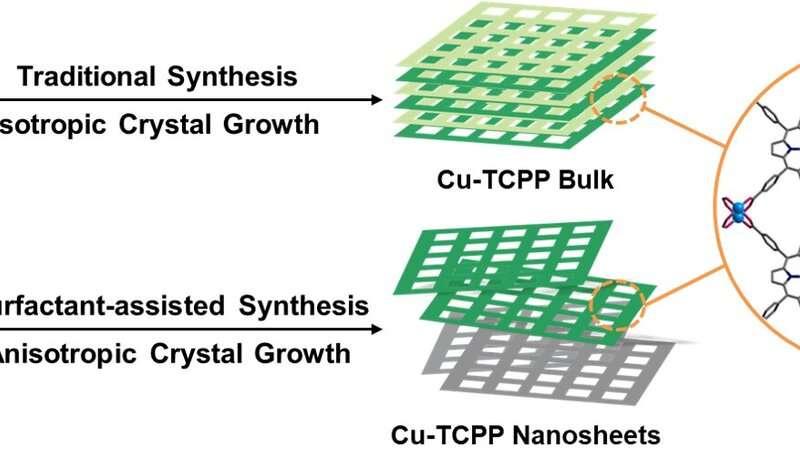 https://nfusion-tech.com/wp-content/uploads/2020/12/novel-metal-organic-framework-nanosheets-developed-foranticorrosive-coating_5fc8b4a88a608.jpeg