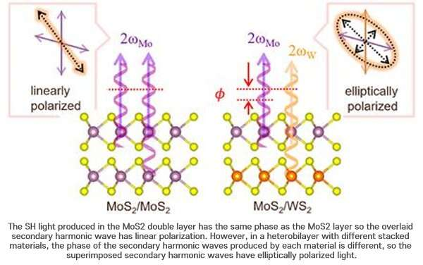 https://nfusion-tech.com/wp-content/uploads/2020/12/research-team-identifies-second-harmonics-generationinterference-in-2-d-heterobilayers_5fdc7b31be21c.jpeg