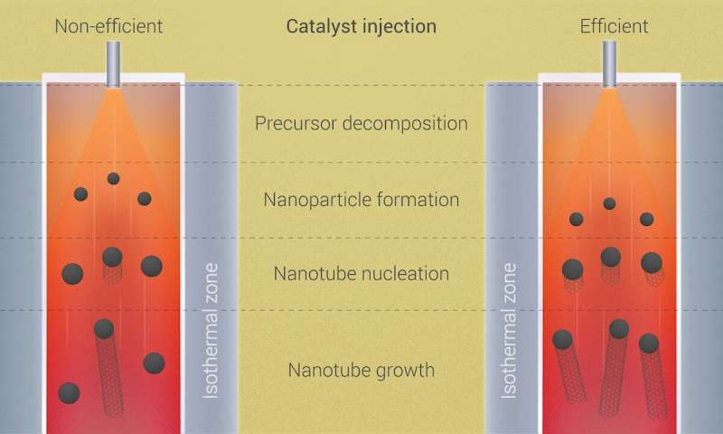 https://nfusion-tech.com/wp-content/uploads/2020/12/scientists-run-a-speed-test-to-boost-production-of-carbonnanotubes_5fc612800c2f1.jpeg