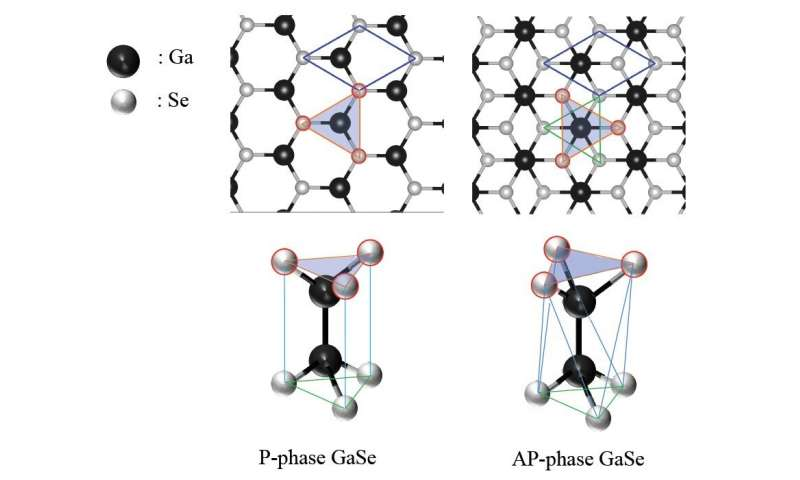 https://nfusion-tech.com/wp-content/uploads/2020/12/shapeshifting-crystals-varying-stability-in-different-formsof-gallium-selenide-monolayers_5fe5b63d8df76.jpeg