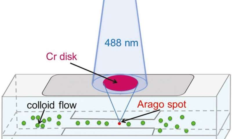 https://nfusion-tech.com/wp-content/uploads/2020/12/trapping-nanoparticles-with-optical-tweezers_5fd49230791a9.jpeg