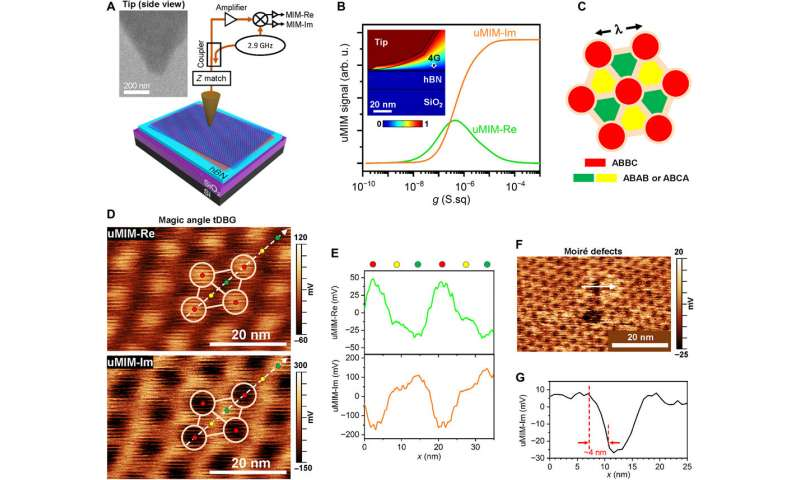 https://nfusion-tech.com/wp-content/uploads/2020/12/two-dimensional-heterostructures-composed-of-layers-withslightly-different-lattice-vectors_5fe3129719d22.jpeg
