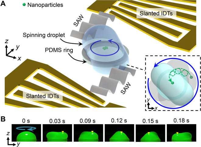 https://nfusion-tech.com/wp-content/uploads/2021/01/acoustofluidic-centrifuge-for-nanoparticle-enrichment-andassortment_600168722e7f7.jpeg