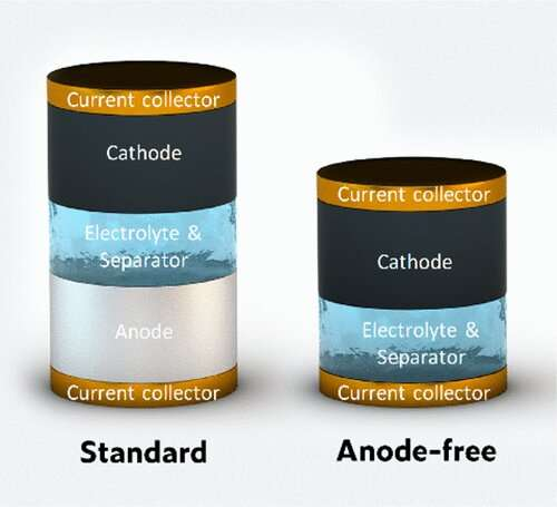 https://nfusion-tech.com/wp-content/uploads/2021/01/an-anode-free-zinc-battery-that-could-someday-storerenewable-energy_60094e0192968.jpeg